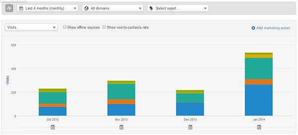 blog results month1 website traffic