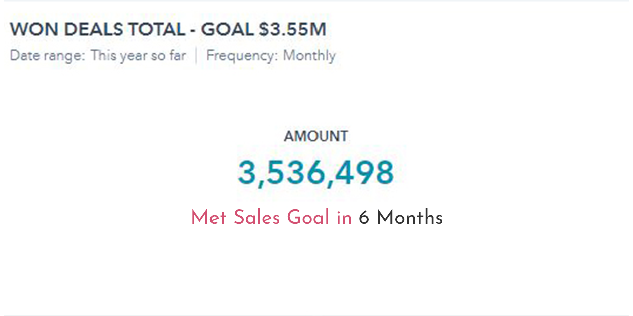 results-sales-goal-2021