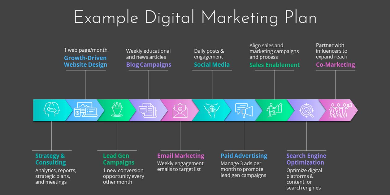 Example of a Full Digital Marketing Plan