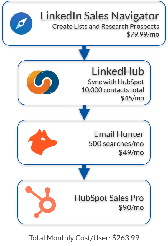 HubSpot and LinkedIn Integration