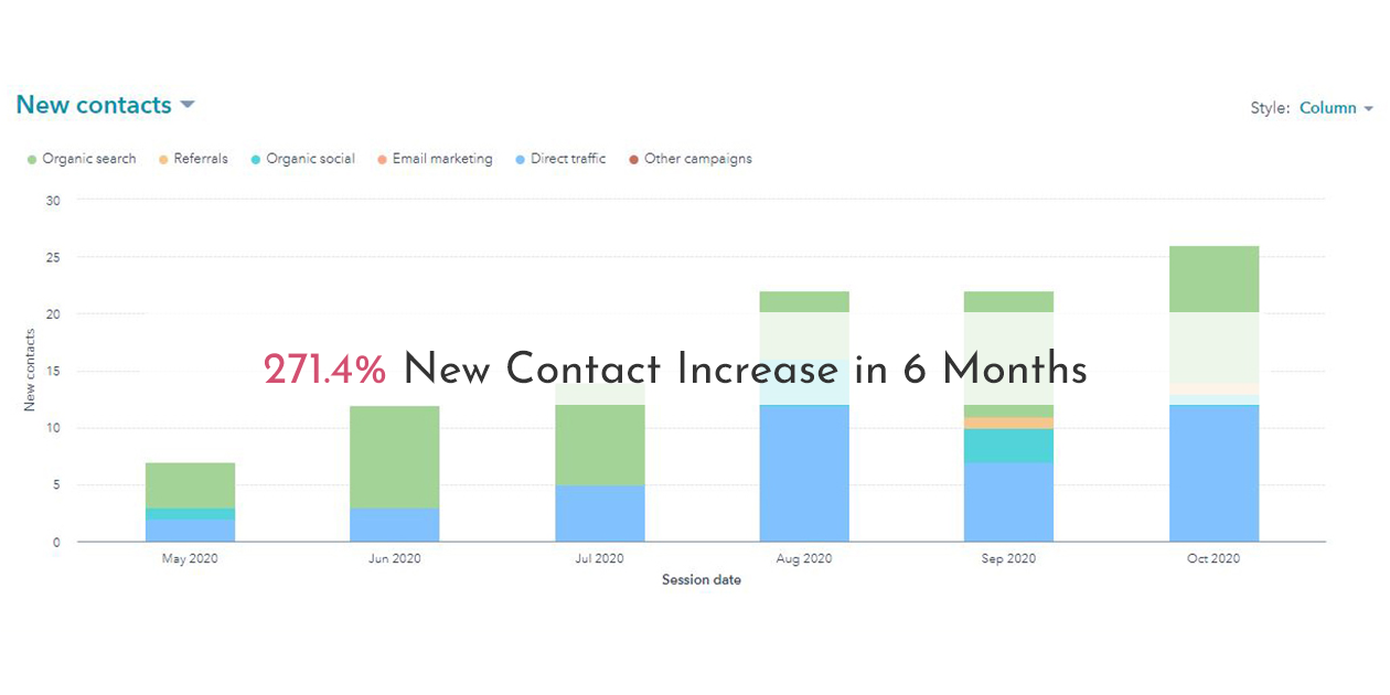 271.4% New Contact Increase in 6 Months