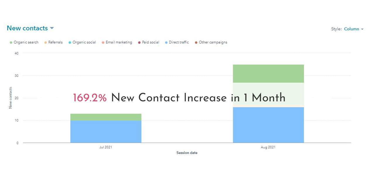 169.2% New Contact Increase in 1 Month