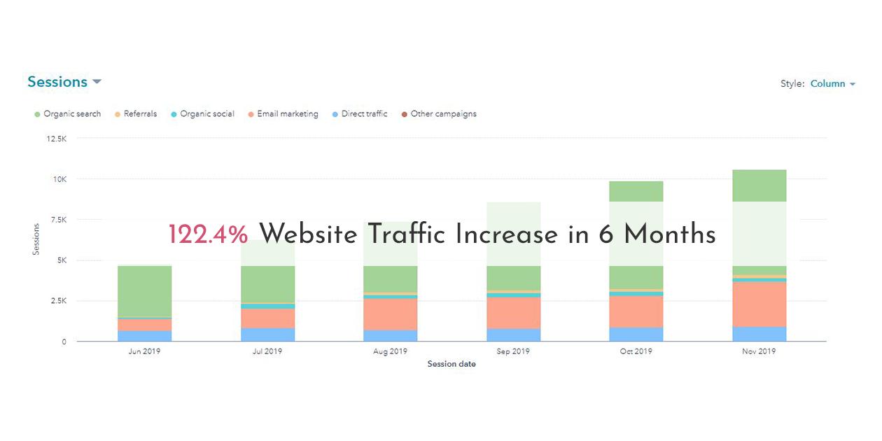 122.4% Website Traffic Increase in 6 Months