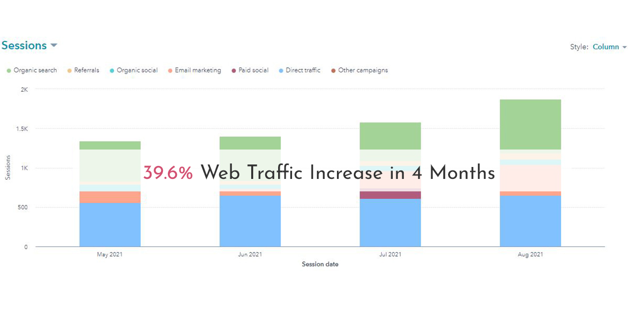 39.6% Web Traffic Increase in 4 Months